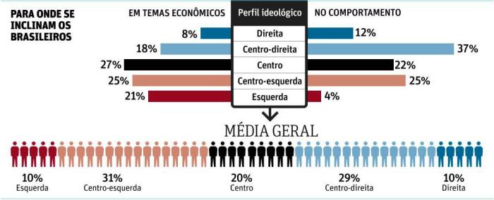 Ideologia dos Brasileiros 081213