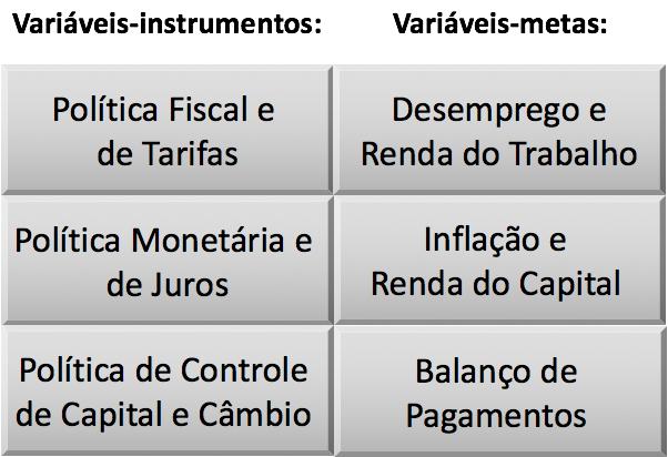 Variáveis Instrumentos e Variáveis Metas