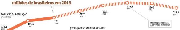 Auge e Declínio da População Brasileira