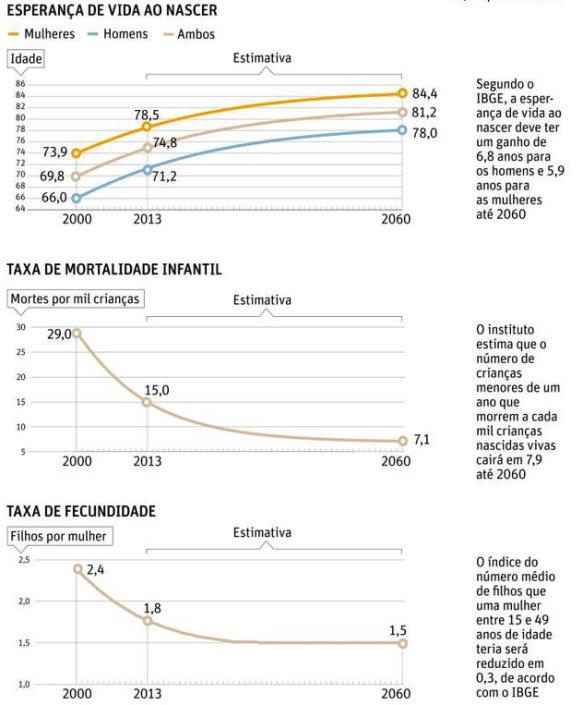 Indicadores Demográficos 2013