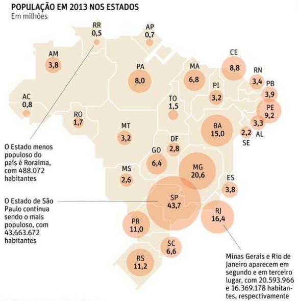 População em 2013 nos Estados