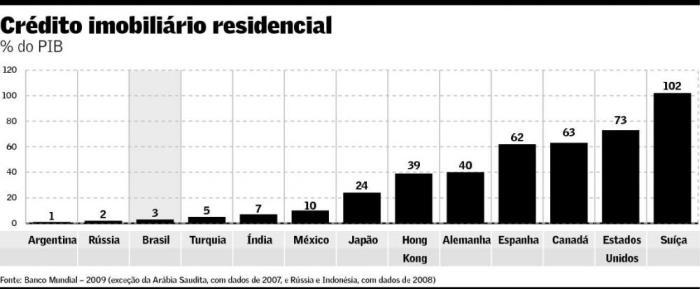 Crédito Imobiliário Residencial 2008