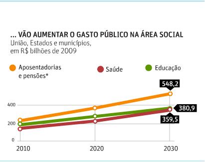 Previsão de Aumento de Gasto Público na Área Social