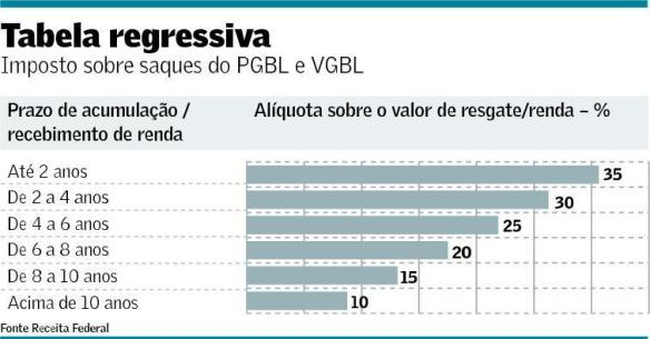 Tabela Regressiva
