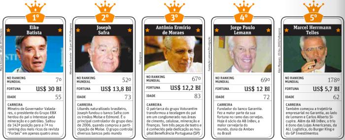 Maiores Bilionários Brasileiros 2012