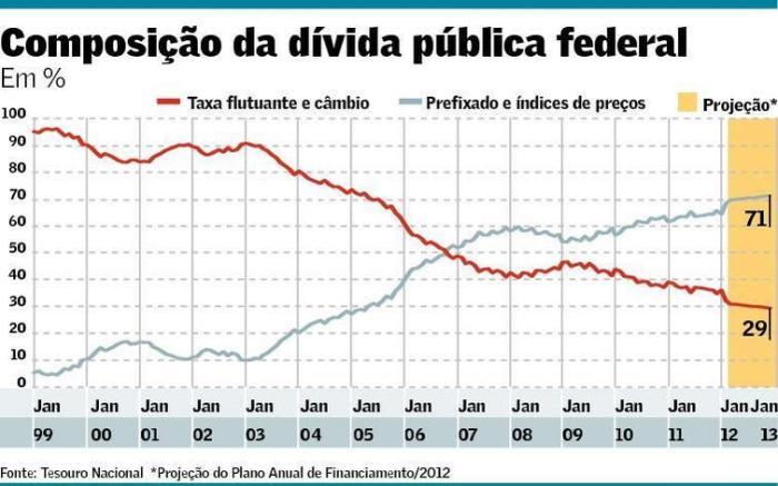 Composição da Dívida Pública Federal
