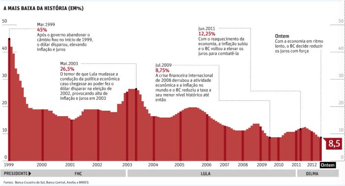 Taxa de Juro Mais Baixa Desde 1999
