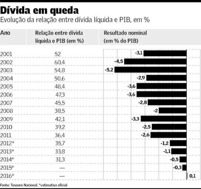 Dívida Pública em Queda