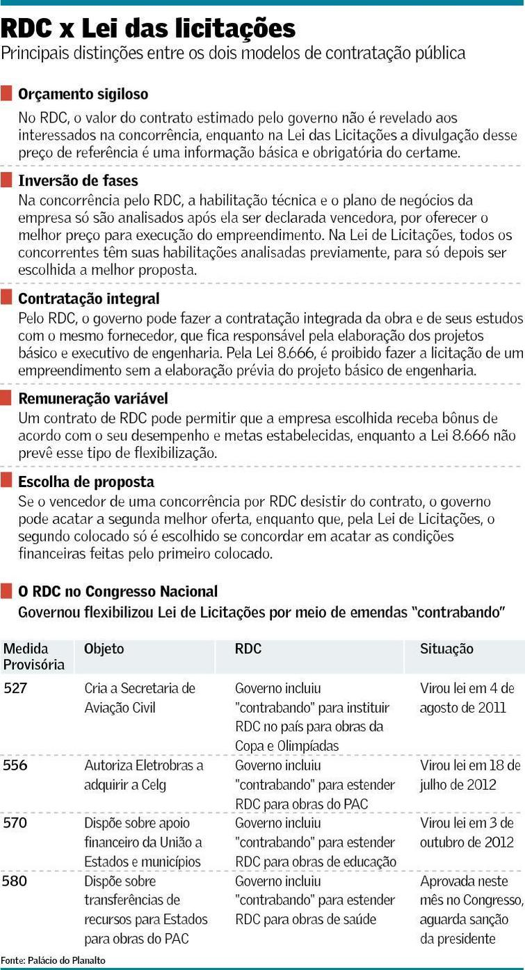 RDC X Lei das Licitações