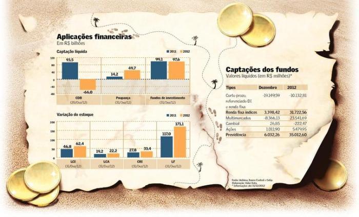 Aplicações Financeiras 31dez2012
