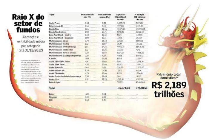 Captação e Rentabilidade dos Fundos em 2012