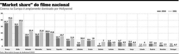 Market-share do Cinema nacional