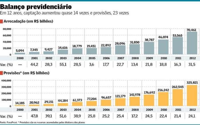 Crescimento da Previdência Privada 2000-2012