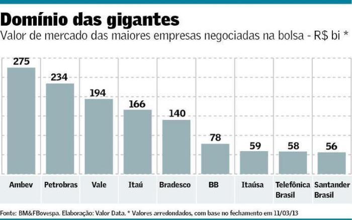Valor de Mercado das maiores empresas negociadas na Bovespa 110313