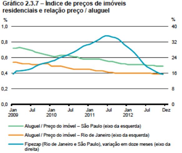 Índice de Preços de Imóveis Residenciais 2009-2012