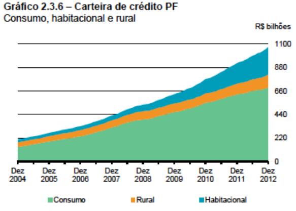 Carteira de Crédito PF 2004-2012