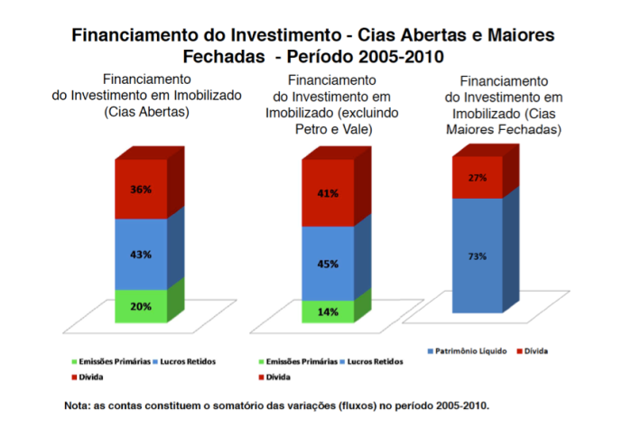 Financiamento do Investimento - SA e Empresas Fechadas
