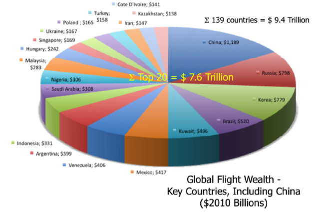 Global Flight Wealth 2012