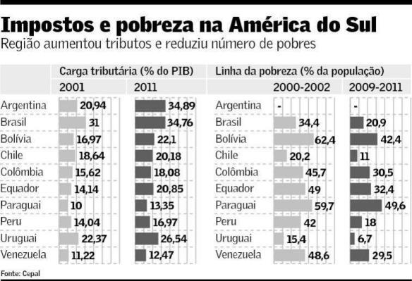 Impostos e Pobreza na América do Sul