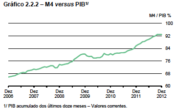 M4 versus PIB 2006-2012