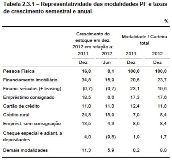 Modalidades de Crédito PF 2012