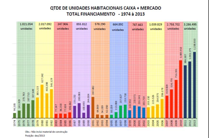 Quantidade de Unidades Habitacionais Financiadas 1974-2013