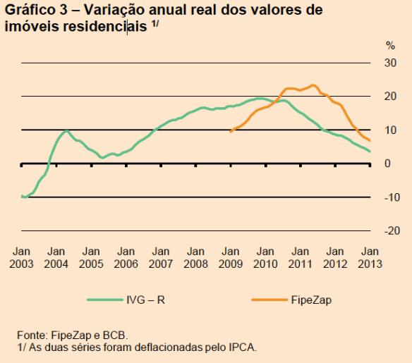 Séries de Preços de Imóveis Comparadas
