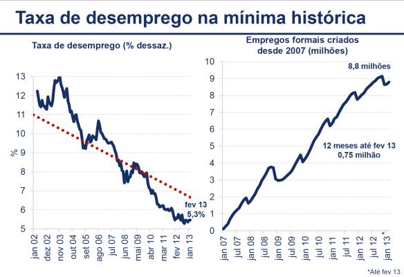 Taxa de Desemprego e Empregos Formais criados 2007-2013