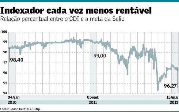 CDI X SELIC