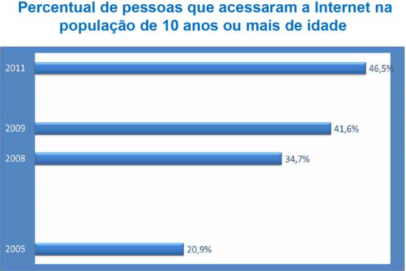 Percentual de Acesso à Internet 2005-2011