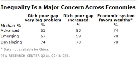 Desigualdade como problema