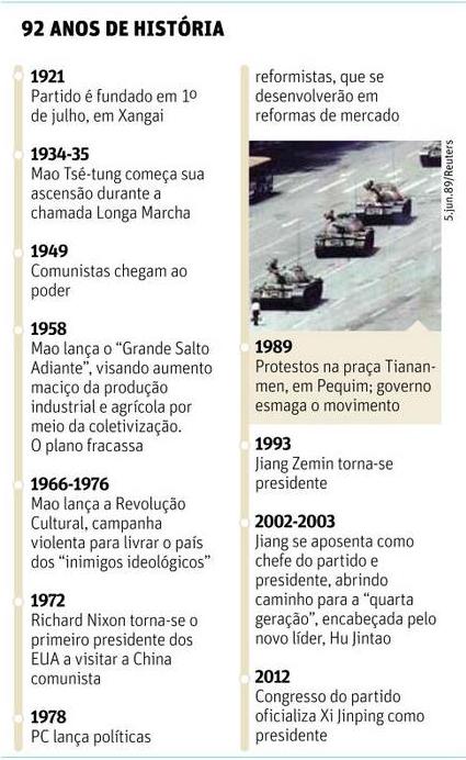 92 Anos de História do PCCh