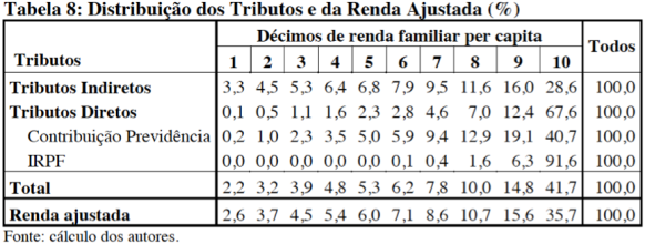Distribuição dos Tributos e Renda Ajustada