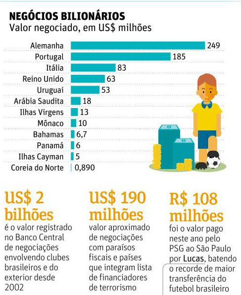 Futebol como Lavanderia de Dinheiro Sujo