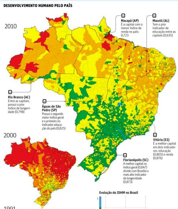IDHM-Brasil 2010