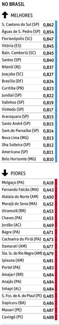 Melhores e Piores IDHM no Brasil