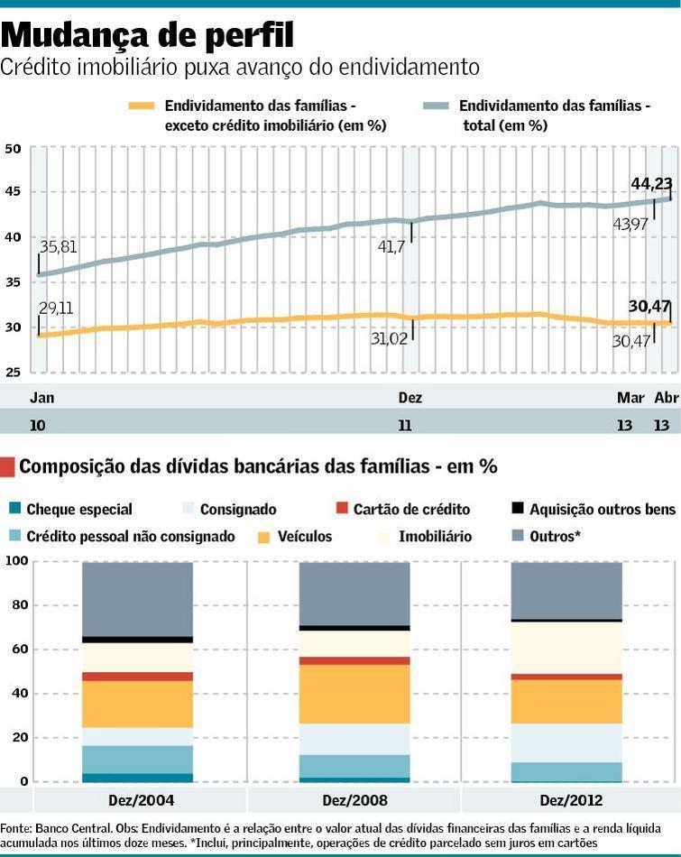Mudança do Perfil de Endividamento Familiar