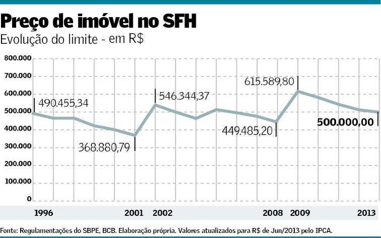 Preço do Imóvel no SFH