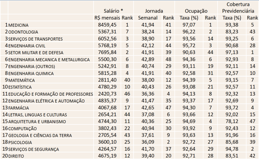 Ranking multivariado de carreiras universitárias 2010