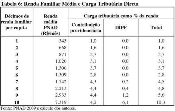 Renda familiar média e carga tributária direta