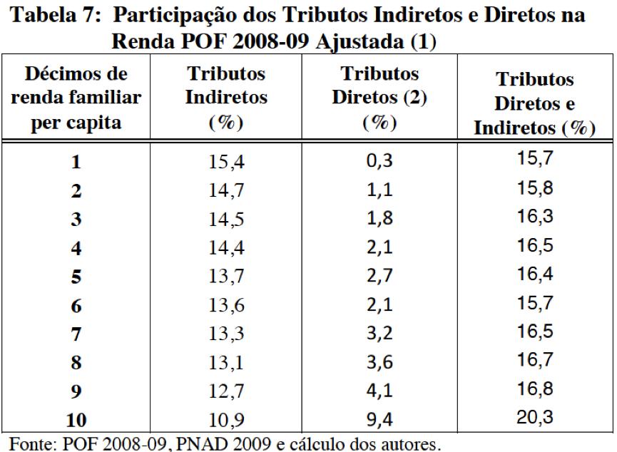 Tributos indiretos e diretos na renda POF 2008-09 ajustada