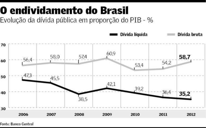 Evolução da Dívida Pública 2006-2012