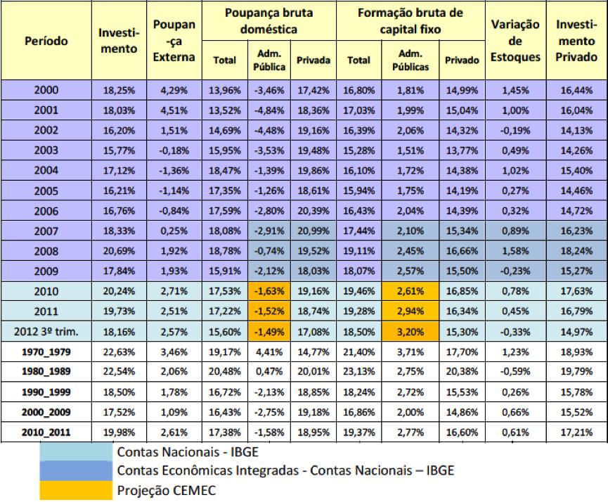 Poupança Brasileira 2000-2012