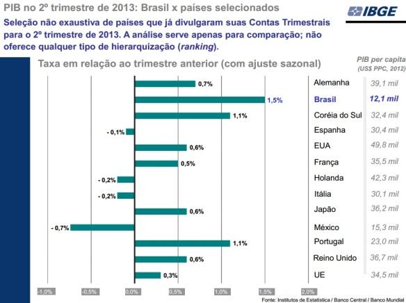ranking_pib_ibge 2 T 2013