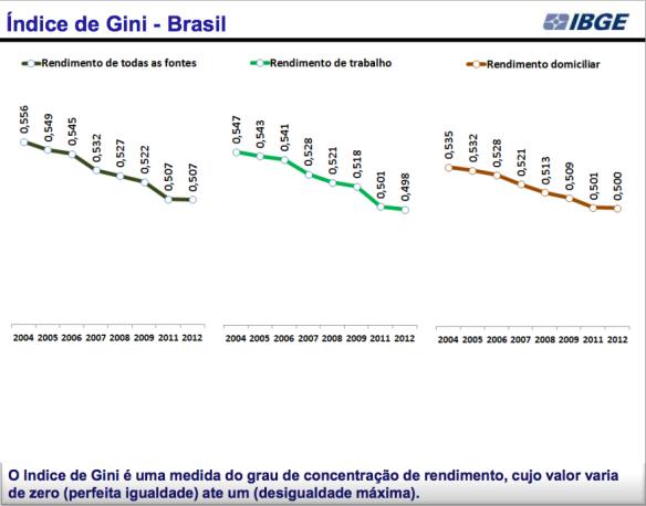 Índice de Gini 2004-2012