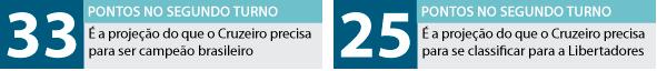 Chances do Cruzeiro ser campeão 2013