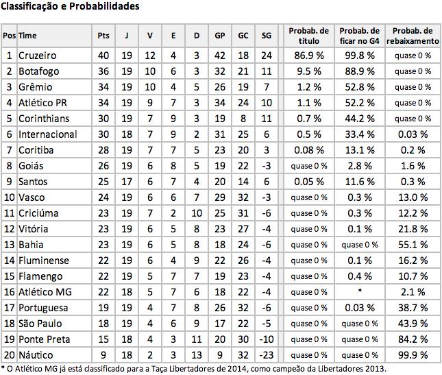 Classificação e Probabilidades no Fim do 1 T Brasileirão 2013