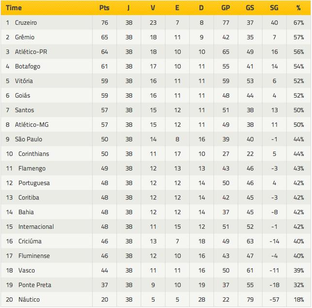 Classificação final do Campeonato Brasileiro 2013
