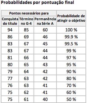 Probabilidades por Pontuação Final