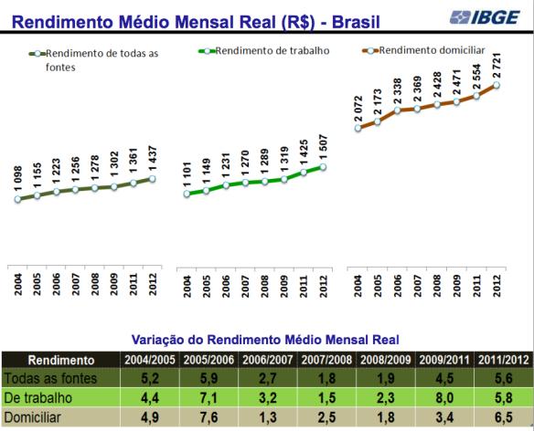 Rendimento Médio Mensal Real 2004-2012